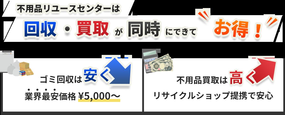 不用品リユースセンターは回収・買取が同時にできてお得!ゴミ回収は安く 業界最安価格¥5,000〜、不用品買取は高く リサイクルショップ提携で安心